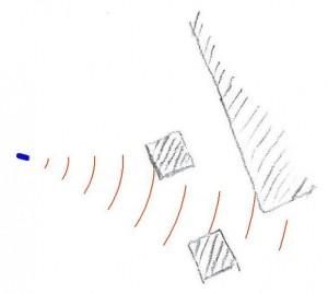 Messen mit einem Ultraschallkegel
